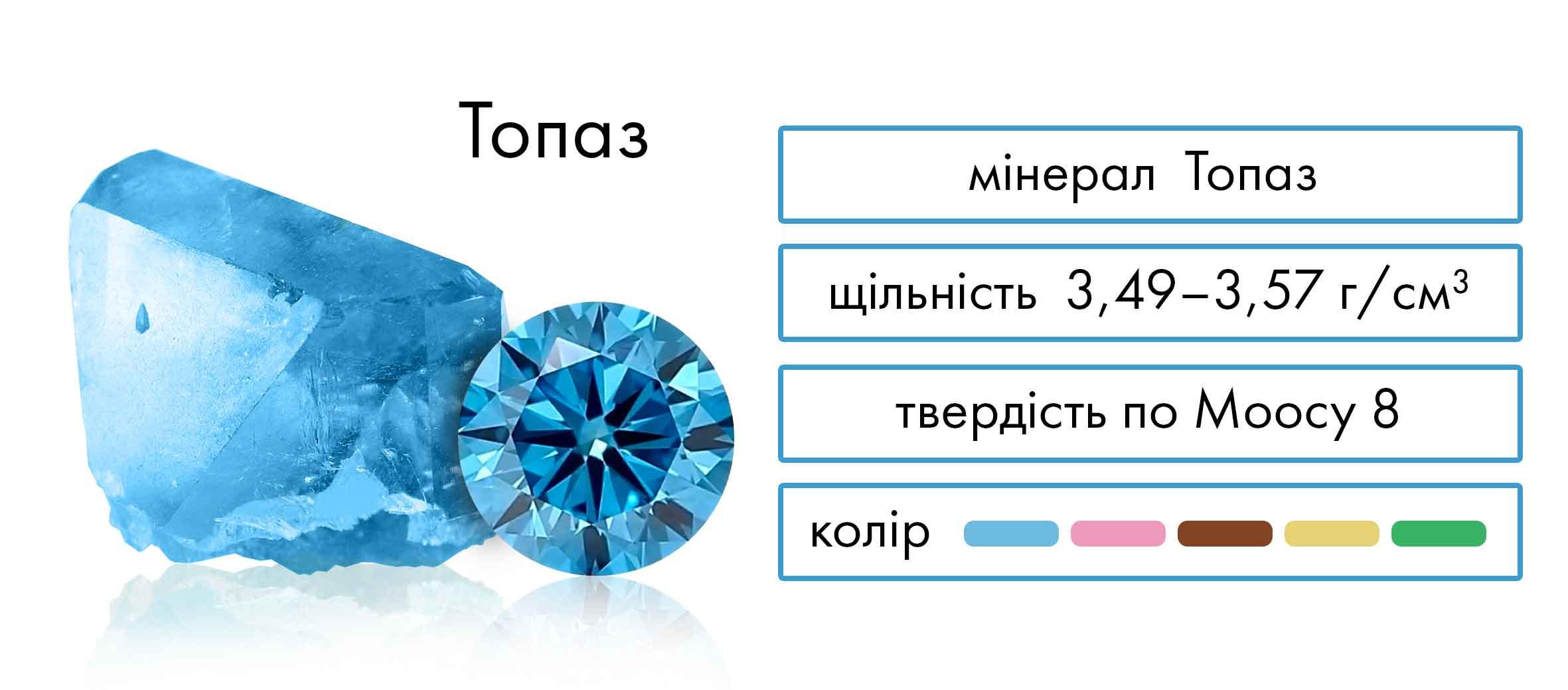 Мінерал Топаз, щільність, твердість, колір.