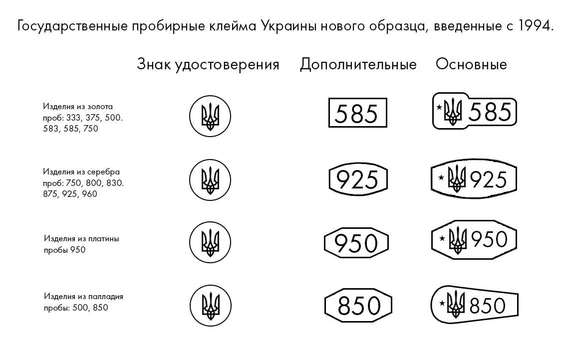 Государственные пробирные клейма Украины нового образца, введенные с 1994 года