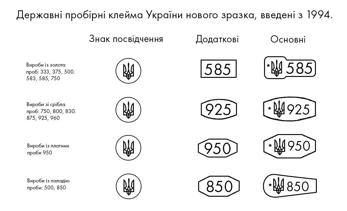 Державні пробірні клейма України нового зразка, введені з 1994 року